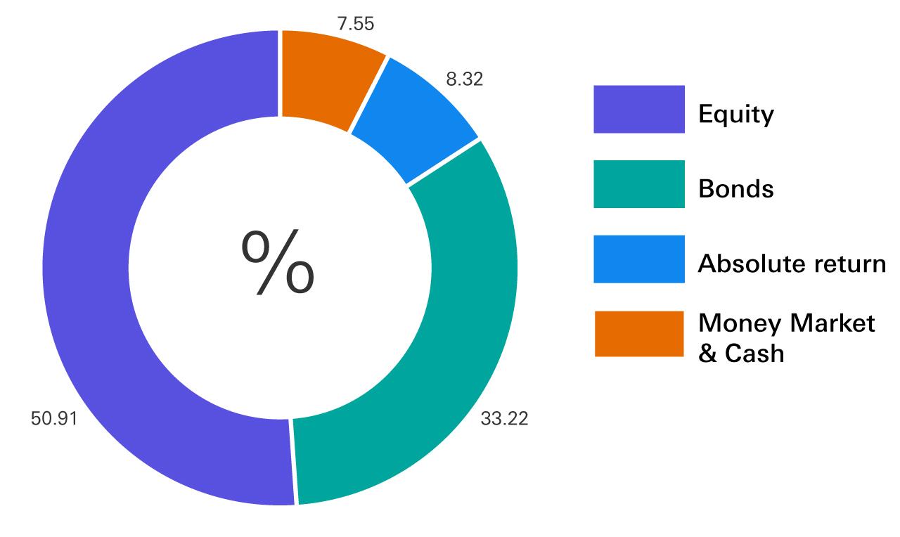 Equity 50.91%, Bonds 33.22%, Absolute return 8.32%, Money Market & Cash 7.55%